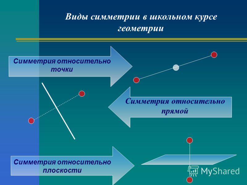 Виды симметрии в школьном курсе геометрии Симметрия относительно прямой Симметрия относительно точки Симметрия относительно плоскости