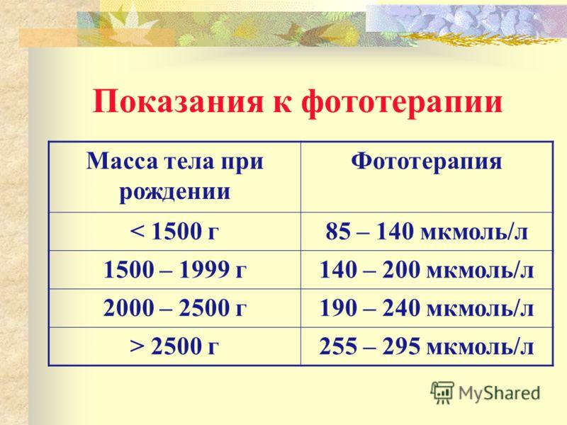 Показания к фототерапии Масса тела при рождении Фототерапия < 1500 г85 – 140 мкмоль/л 1500 – 1999 г140 – 200 мкмоль/л 2000 – 2500 г190 – 240 мкмоль/л > 2500 г255 – 295 мкмоль/л