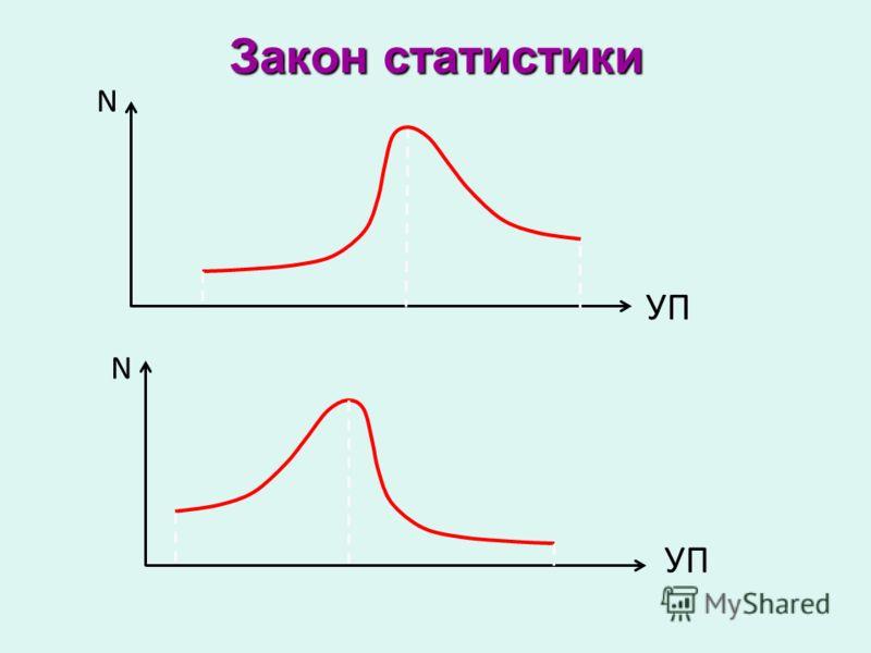 Закон статистики N УП N