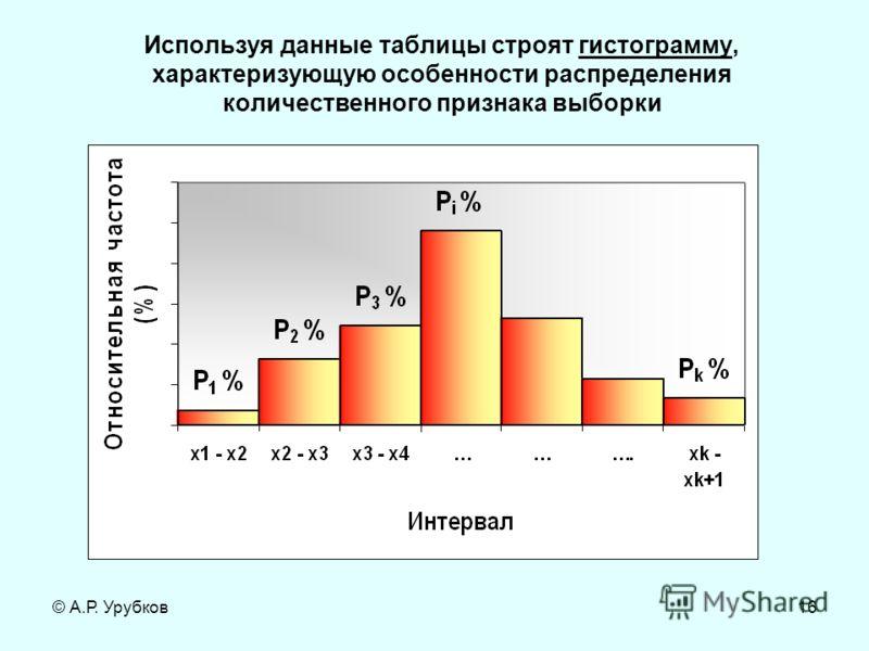 © А.Р. Урубков16 Используя данные таблицы строят гистограмму, характеризующую особенности распределения количественного признака выборки