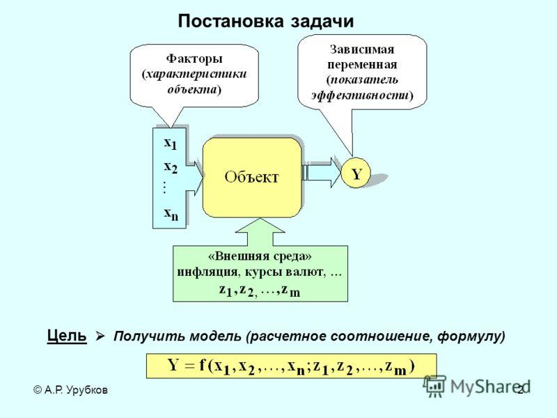 © А.Р. Урубков2 Постановка задачи Цель Получить модель (расчетное соотношение, формулу)