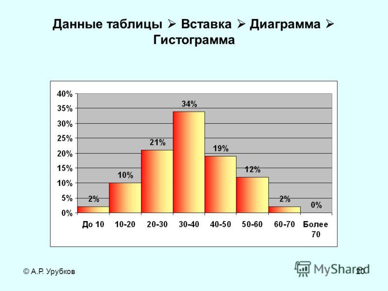 © А.Р. Урубков20 Данные таблицы Вставка Диаграмма Гистограмма