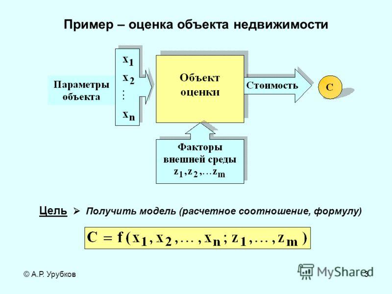 © А.Р. Урубков3 Пример – оценка объекта недвижимости Цель Получить модель (расчетное соотношение, формулу)