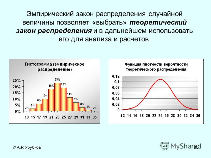 © А.Р. Урубков30 Эмпирический закон распределения случайной величины позволяет «выбрать» теоретический закон распределения и в дальнейшем использовать его для анализа и расчетов.