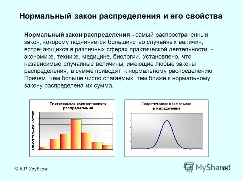 © А.Р. Урубков35 Нормальный закон распределения и его свойства Нормальный закон распределения - самый распространенный закон, которому подчиняется большинство случайных величин, встречающихся в различных сферах практической деятельности - экономике,