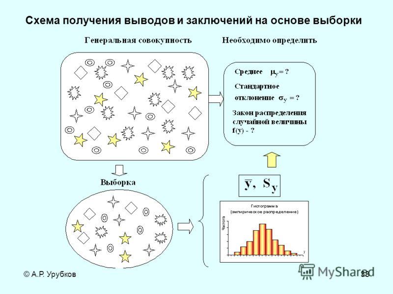 © А.Р. Урубков38 Схема получения выводов и заключений на основе выборки