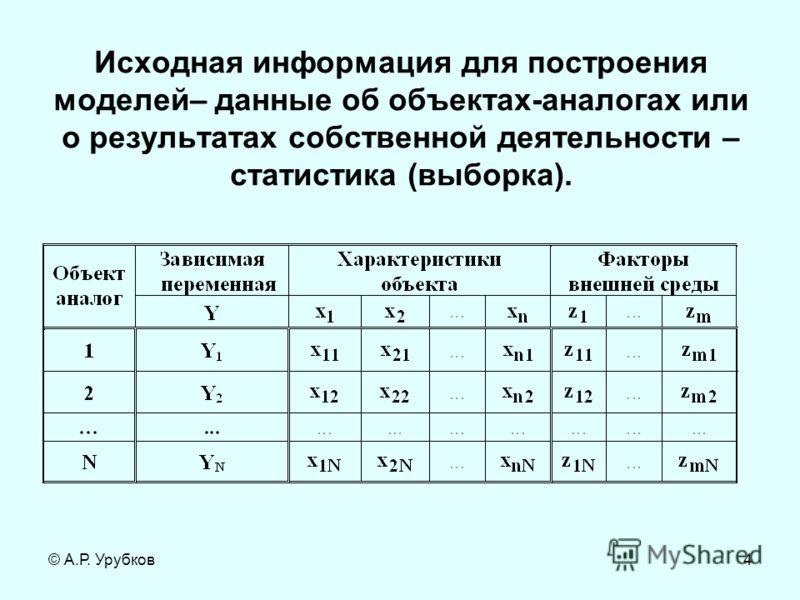 © А.Р. Урубков4 Исходная информация для построения моделей– данные об объектах-аналогах или о результатах собственной деятельности – статистика (выборка).