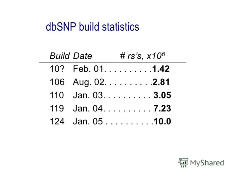 BuildDate# rss, x10 6 10?Feb. 01..........1.42 106Aug. 02..........2.81 110Jan. 03.......... 3.05 119Jan. 04.......... 7.23 124Jan. 05..........10.0 dbSNP build statistics