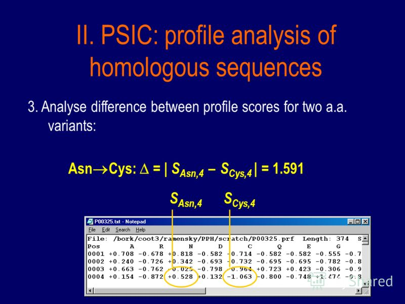 II. PSIC: profile analysis of homologous sequences 3. Analyse difference between profile scores for two a.a. variants: S Asn,4 S Cys,4 Asn Cys: = | S Asn,4 – S Cys,4 | = 1.591