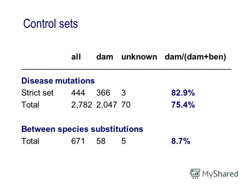 Control sets alldamunknown dam/(dam+ben) ––––––––––––––––––––––––––––––––––––––––––––– Disease mutations Strict set444366382.9% Total2,7822,0477075.4% Between species substitutions Total6715858.7%