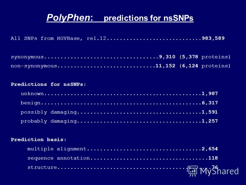 PolyPhen: predictions for nsSNPs All SNPs from HGVBase, rel.12.............................983,589 synonymous...................................9,310 (5,378 proteins) non-synonymous..............................11,152 (6,124 proteins) Predictions for