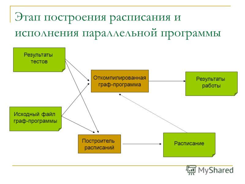 Этап построения расписания и исполнения параллельной программы Исходный файл граф-программы Построитель расписаний Результаты тестов Откомпилированная граф-программа Результаты работы Расписание