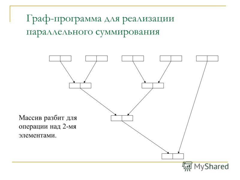 Граф-программа для реализации параллельного суммирования Массив разбит для операции над 2-мя элементами.