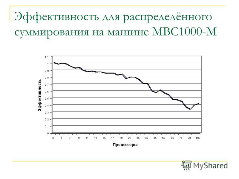 Эффективность для распределённого суммирования на машине МВС1000-М