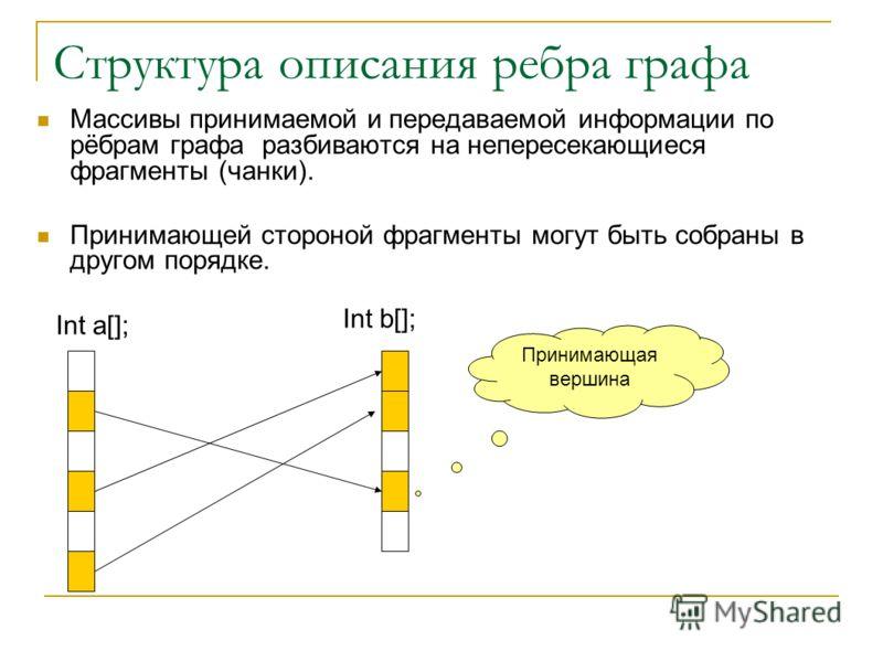 Структура описания ребра графа Массивы принимаемой и передаваемой информации по рёбрам графа разбиваются на непересекающиеся фрагменты (чанки). Принимающей стороной фрагменты могут быть собраны в другом порядке. Int a[]; Int b[]; Принимающая вершина
