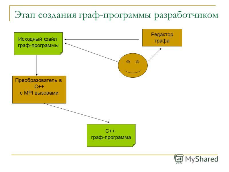 Этап создания граф-программы разработчиком Исходный файл граф-программы Преобразователь в C++ c MPI вызовами С++ граф-программа Редактор графа