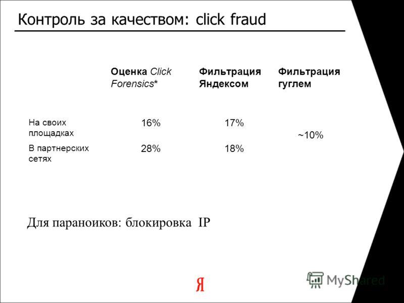 Контроль за качеством: click fraud Оценка Click Forensics* Фильтрация Яндексом Фильтрация гуглем На своих площадках 16%17% ~10% В партнерских сетях 28%18% Для параноиков: блокировка IP
