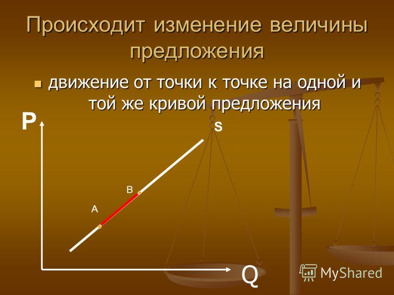 Происходит изменение величины предложения движение от точки к точке на одной и той же кривой предложения движение от точки к точке на одной и той же кривой предложения Q А В Р S