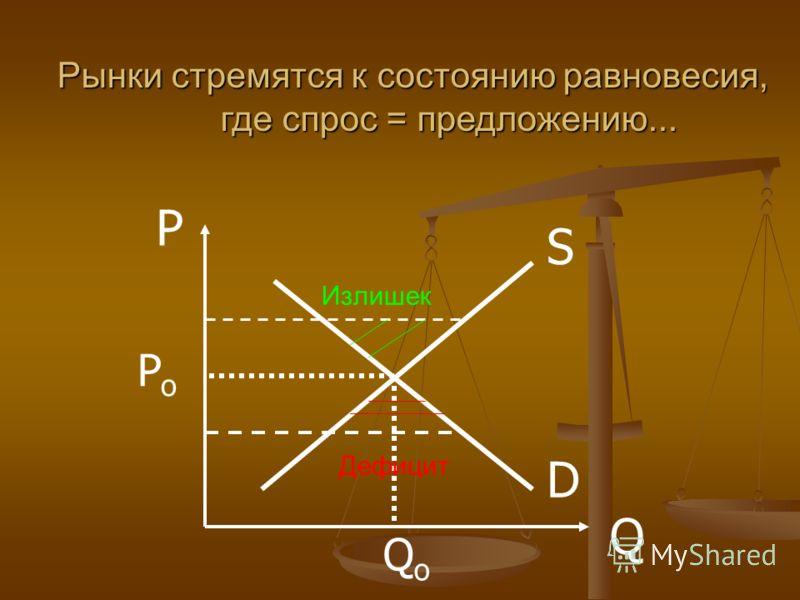 D S P Q PoPo QoQo Рынки стремятся к состоянию равновесия, где спрос = предложению... Излишек Дефицит
