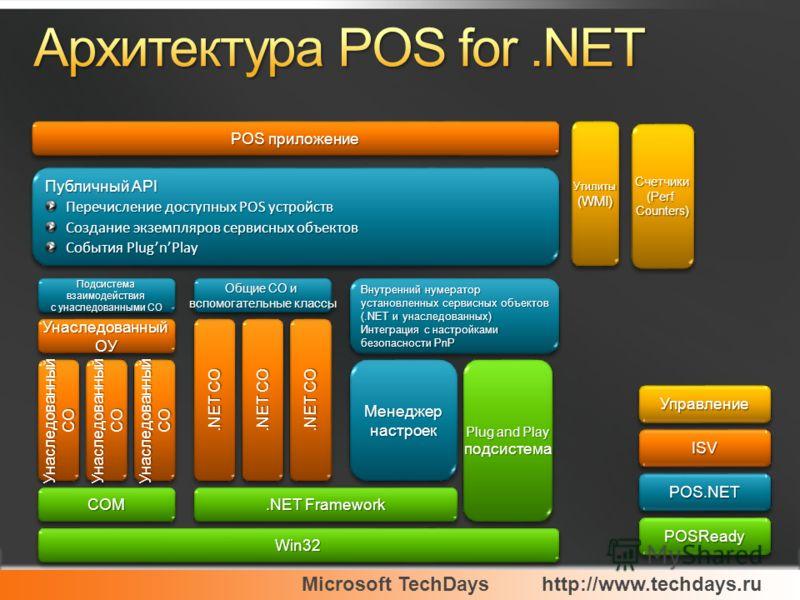 Microsoft TechDayshttp://www.techdays.ru Win32Win32 COMCOM.NET Framework Plug and Play подсистема подсистема.NET СО УнаследованныйСОУнаследованныйСОУнаследованныйСОУнаследованныйСОУнаследованныйСОУнаследованныйСО Унаследованный ОУ Подсистема взаимоде
