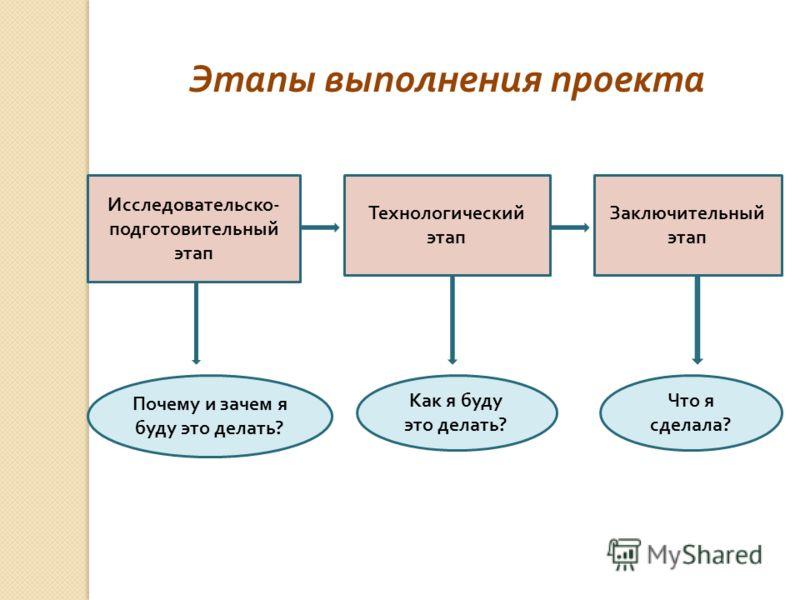 Этапы выполнения проекта Исследовательско - подготовительный этап Технологический этап Заключительный этап Почему и зачем я буду это делать ? Как я буду это делать ? Что я сделала ?