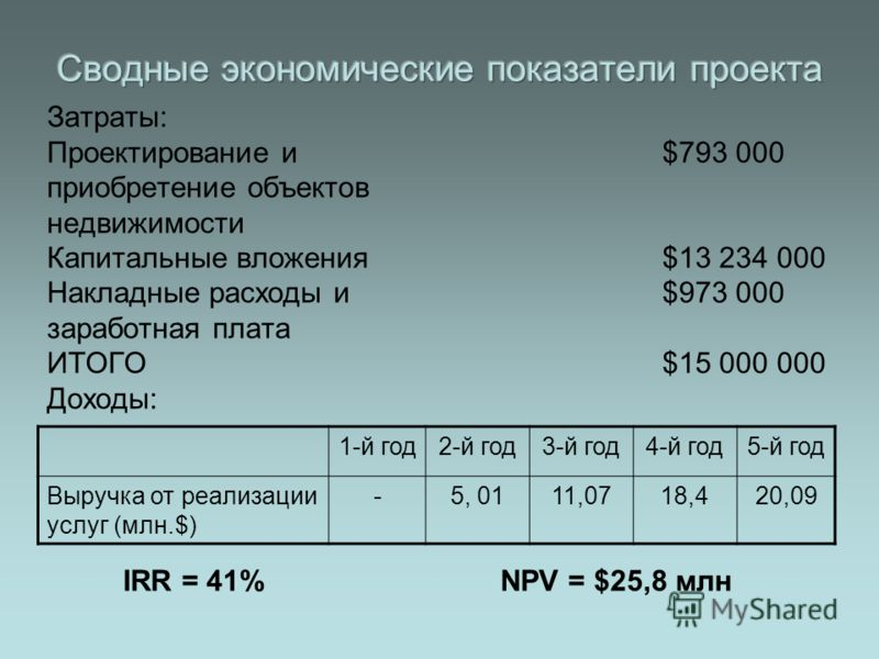 Затраты: Проектирование и $793 000 приобретение объектов недвижимости Капитальные вложения $13 234 000 Накладные расходы и $973 000 заработная плата ИТОГО $15 000 000 Доходы: 1-й год2-й год3-й год4-й год5-й год Выручка от реализации услуг (млн.$) -5,