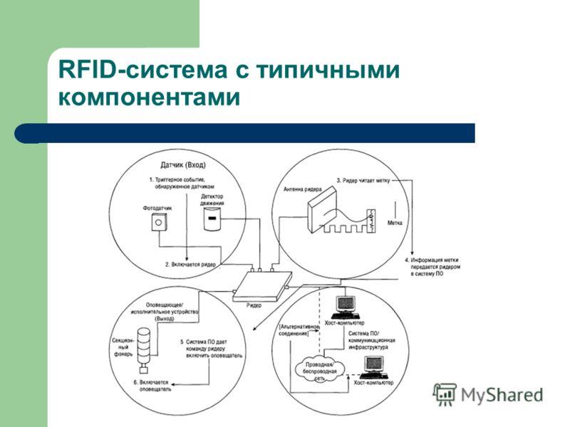 RFID-система с типичными компонентами