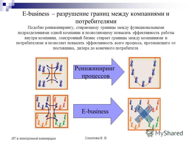 Соколова В. В. ИТ в электронной коммерции E-business – разрушение границ между компаниями и потребителями Подобно реинжинирингу, стирающему границы между функциональными подразделениями одной компании и позволяющему повысить эффективность работы внут