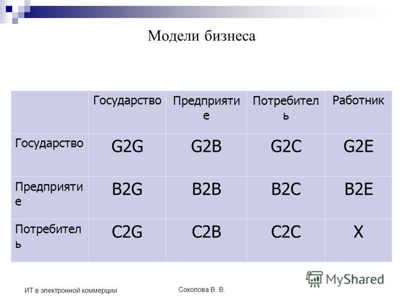 Соколова В. В. ИТ в электронной коммерции Модели бизнеса ГосударствоПредприяти е Потребител ь Работник Государство G2GG2BG2CG2E Предприяти е B2GB2BB2CB2E Потребител ь C2GC2BC2CX