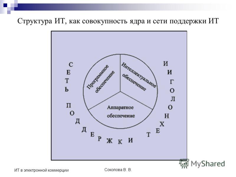 Соколова В. В. ИТ в электронной коммерции Структура ИТ, как совокупность ядра и сети поддержки ИТ