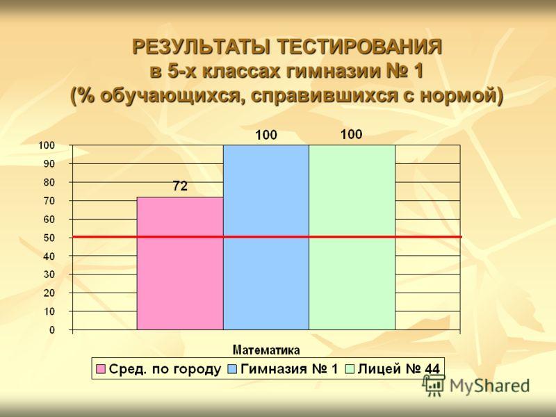 РЕЗУЛЬТАТЫ ТЕСТИРОВАНИЯ в 5-х классах гимназии 1 (% обучающихся, справившихся с нормой)