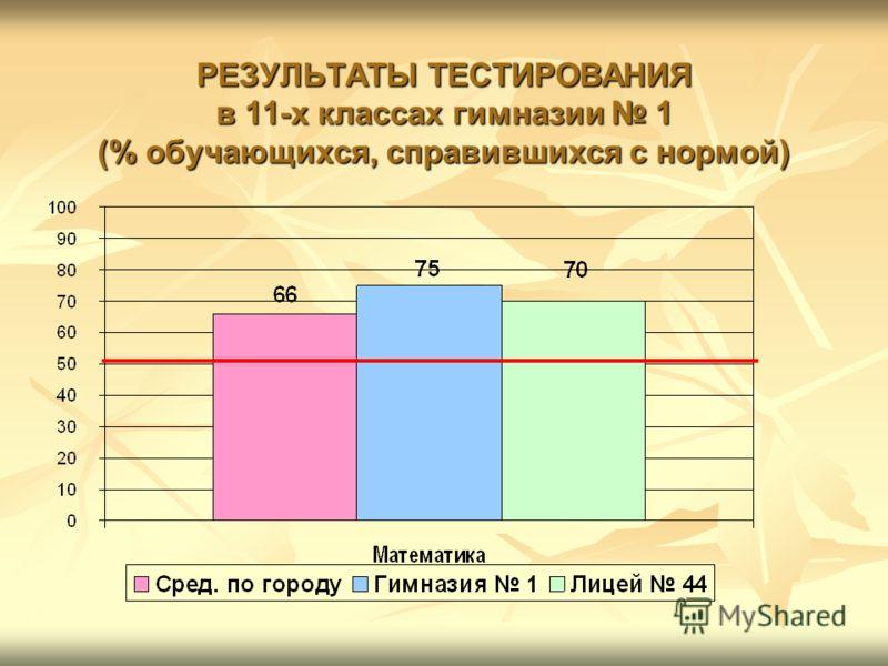 РЕЗУЛЬТАТЫ ТЕСТИРОВАНИЯ в 11-х классах гимназии 1 (% обучающихся, справившихся с нормой)