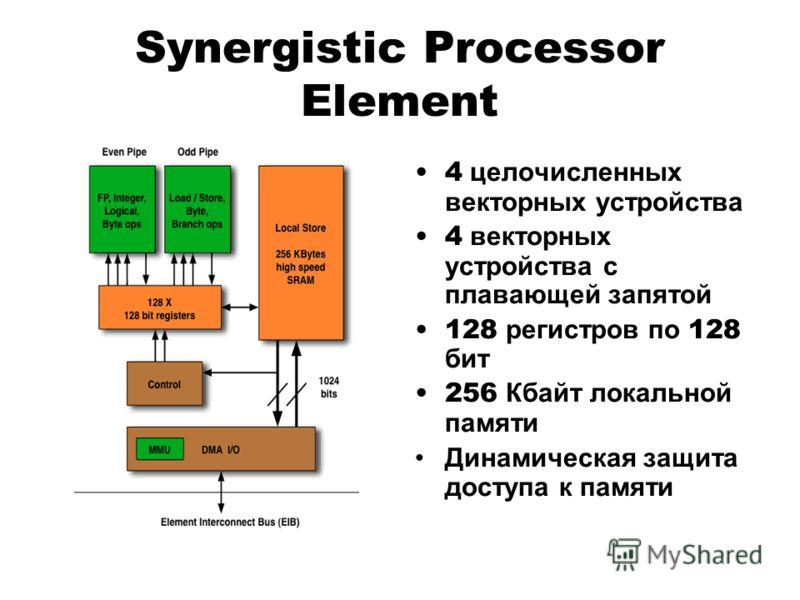 Synergistic Processor Element 4 целочисленных векторных устройства 4 векторных устройства с плавающей запятой 128 регистров по 128 бит 256 Кбайт локальной памяти Динамическая защита доступа к памяти