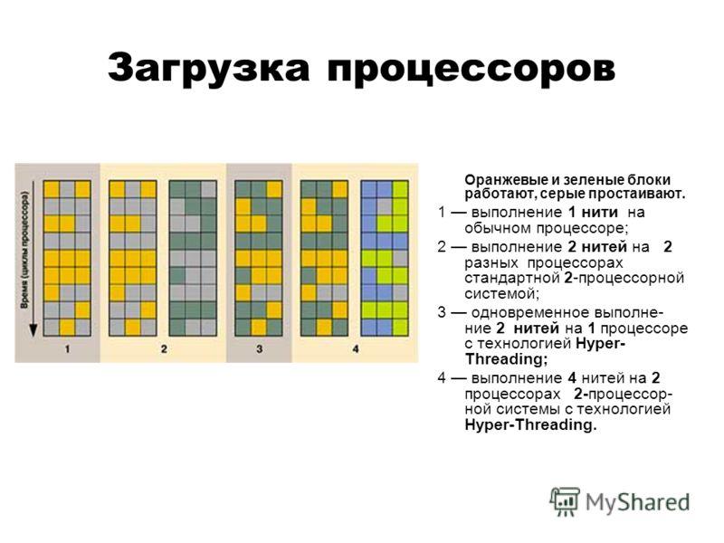 Загрузка процессоров Оранжевые и зеленые блоки работают, серые простаивают. 1 выполнение 1 нити на обычном процессоре; 2 выполнение 2 нитей на 2 разных процессорах стандартной 2-процессорной системой; 3 одновременное выполне- ние 2 нитей на 1 процесс