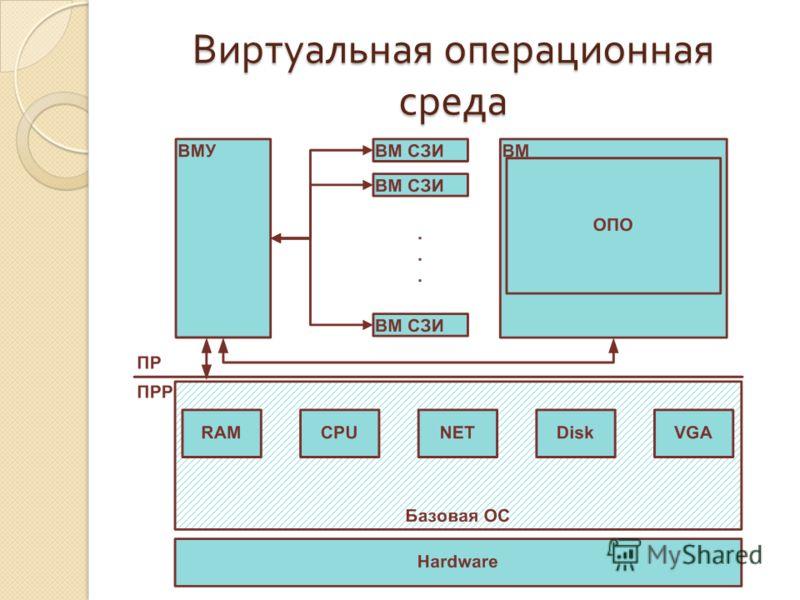 Виртуальная операционная среда