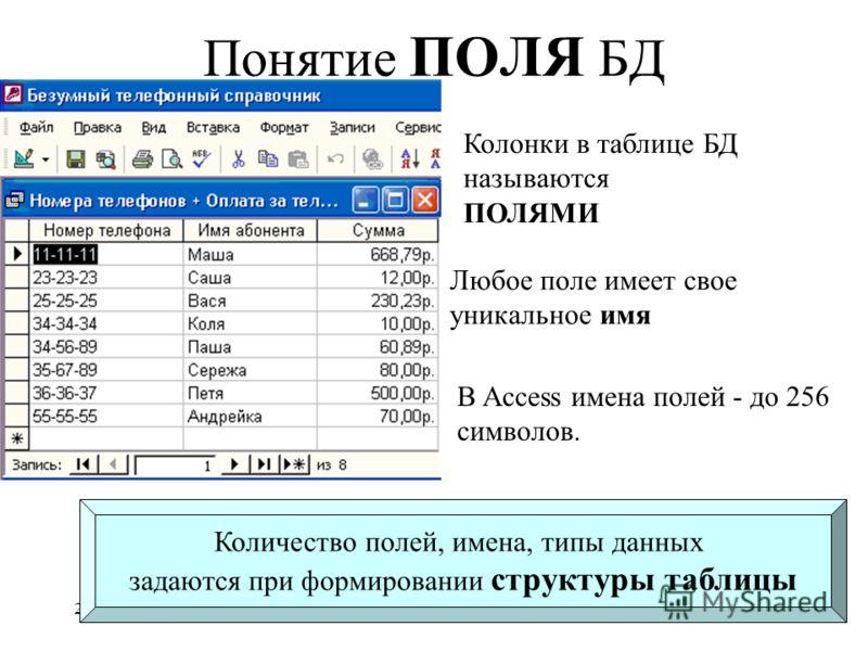 28.06.2013Базы данных22 Понятие ПОЛЯ БД Колонки в таблице БД называются ПОЛЯМИ Любое поле имеет свое уникальное имя В Access имена полей - до 256 символов. Количество полей, имена, типы данных задаются при формировании структуры таблицы