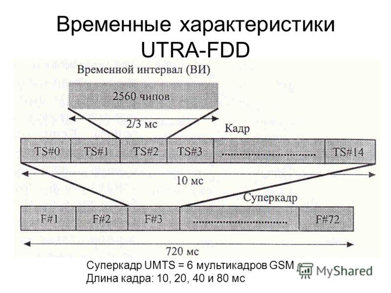 Временные характеристики UTRA-FDD Суперкадр UMTS = 6 мультикадров GSM Длина кадра: 10, 20, 40 и 80 мс