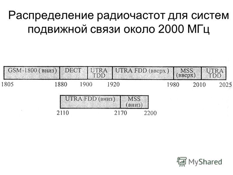 Распределение радиочастот для систем подвижной связи около 2000 МГц