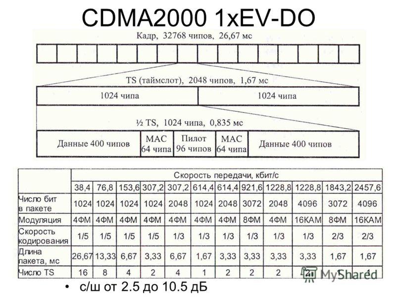 CDMA2000 1хEV-DO с/ш от 2.5 до 10.5 дБ