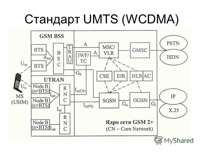 Стандарт UMTS (WCDMA)