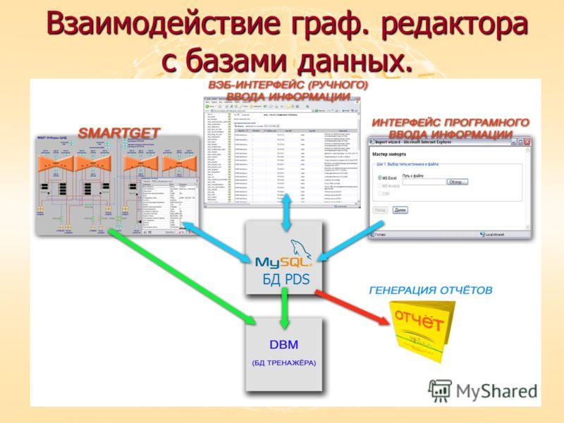 Взаимодействие граф. редактора с базами данных. БД PDS