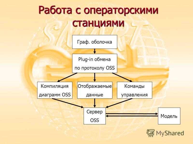 Работа с операторскими станциями Граф. оболочка Plug-in обмена по протоколу OSS Компиляция диаграмм OSS Сервер OSS Модель Отображаемые данные Команды управления