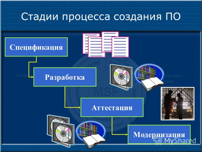 Стадии процесса создания ПО Спецификация Разработка Аттестация Модернизация