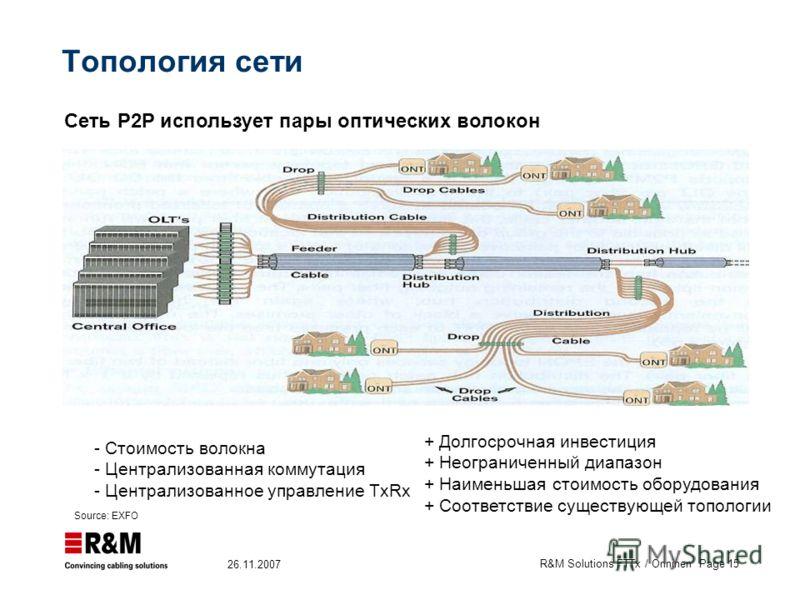 R&M Solutions FTTx / Onninen Page 15 26.11.2007 Топология сети Сеть P2P использует пары оптических волокон Source: EXFO + Долгосрочная инвестиция + Неограниченный диапазон + Наименьшая стоимость оборудования + Соответствие существующей топологии - Ст