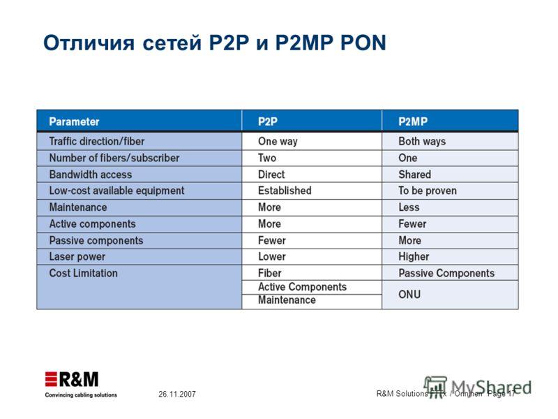 R&M Solutions FTTx / Onninen Page 17 26.11.2007 Отличия сетей P2P и P2MP PON