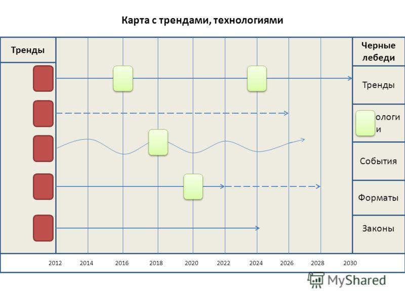 Карта с трендами, технологиями Законы 2012 2014 2016 2018 2020 2022 2024 2026 2028 2030 Тренды Черные лебеди Тренды Технологи и События Форматы