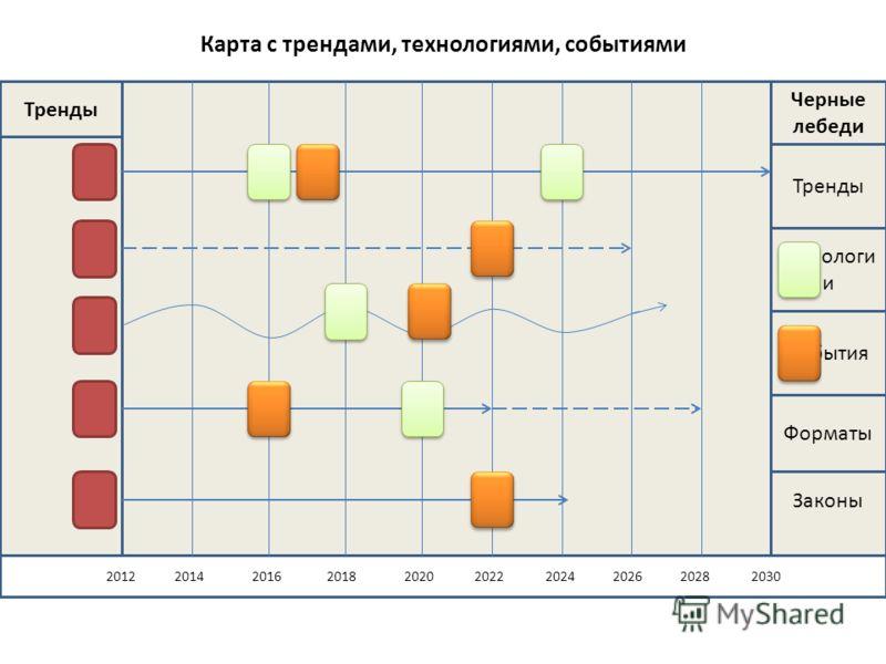 Карта с трендами, технологиями, событиями Законы 2012 2014 2016 2018 2020 2022 2024 2026 2028 2030 Тренды Черные лебеди Тренды Технологи и События Форматы