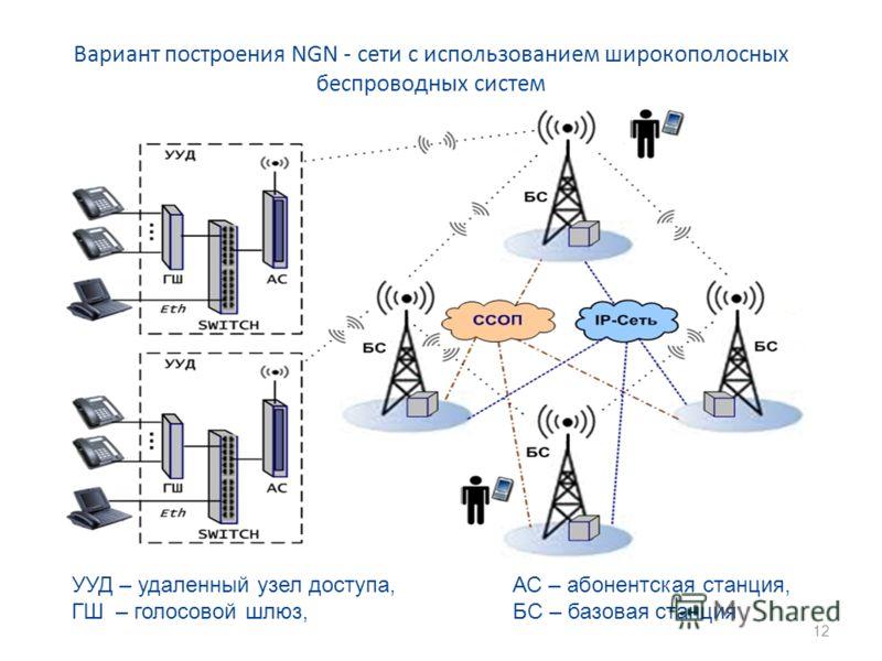 Вариант построения NGN - сети с использованием широкополосных беспроводных систем УУД – удаленный узел доступа, АС – абонентская станция, ГШ – голосовой шлюз, БС – базовая станция 12