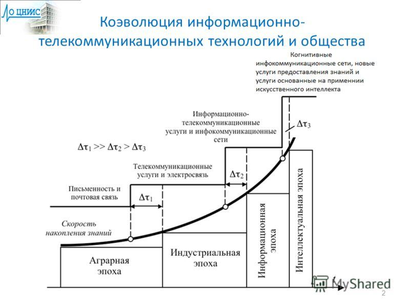 Коэволюция информационно- телекоммуникационных технологий и общества 2