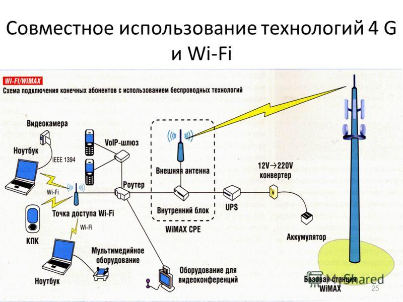 Совместное использование технологий 4 G и Wi-Fi 25